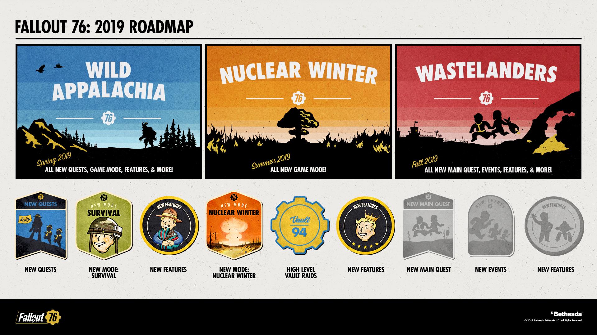 Bethesda condivide con noi il programma aggiornamenti del 2019 per Fallout 76.